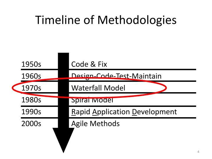 Timeline of Methodologies