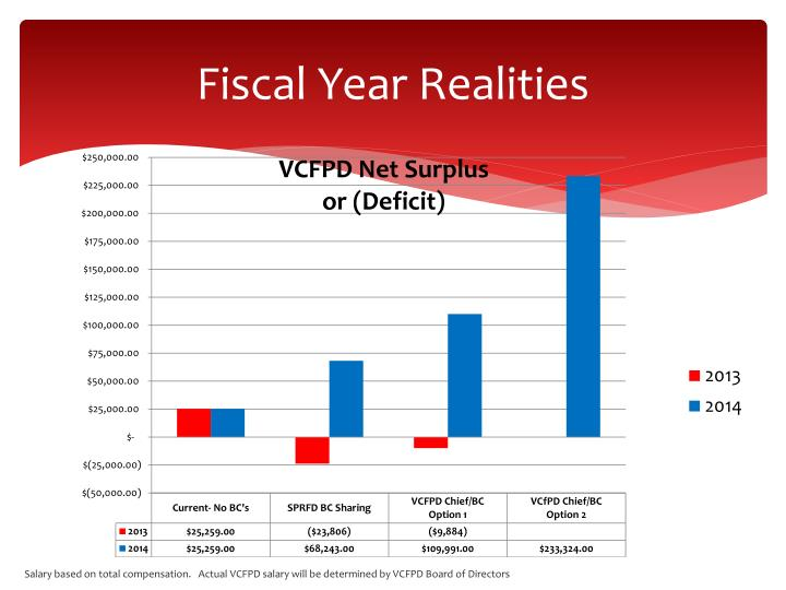 Fiscal Year Realities