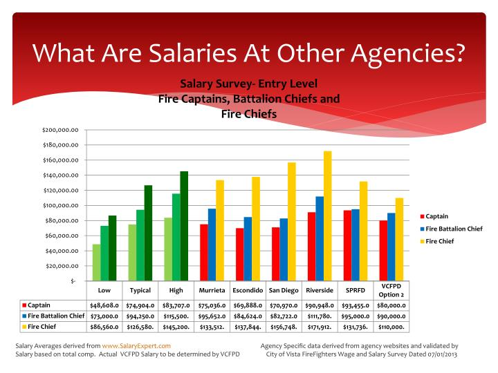What Are Salaries At Other Agencies?