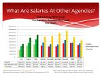 what are salaries at other agencies