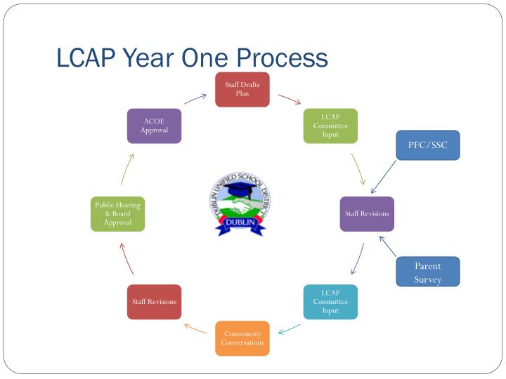 LCAP Year One Process