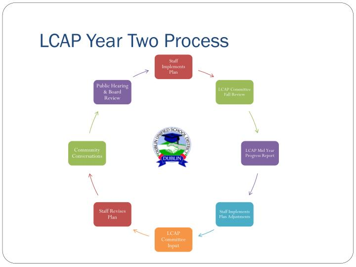 LCAP Year Two Process