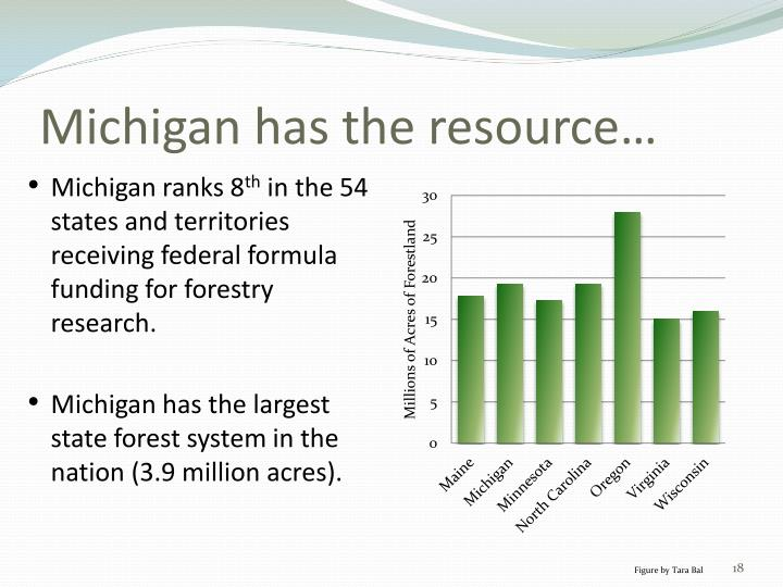 Michigan has the resource…
