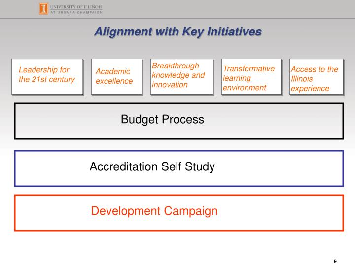 Alignment with Key Initiatives