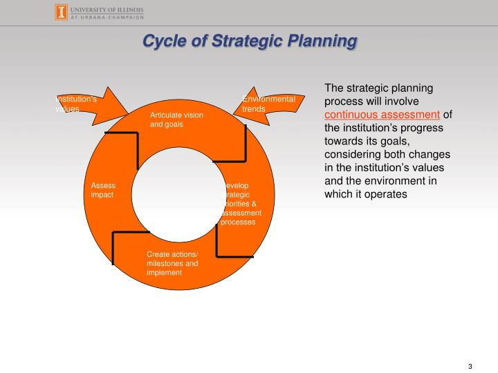 Cycle of strategic planning
