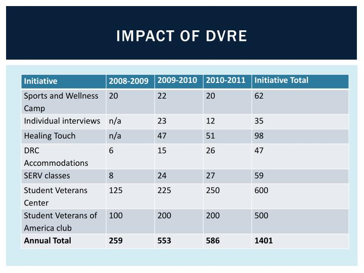 Impact of DVRE
