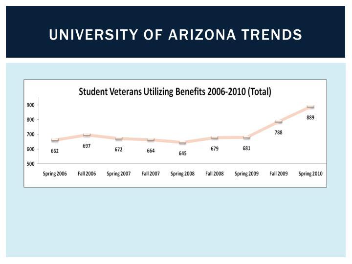 University of Arizona trends