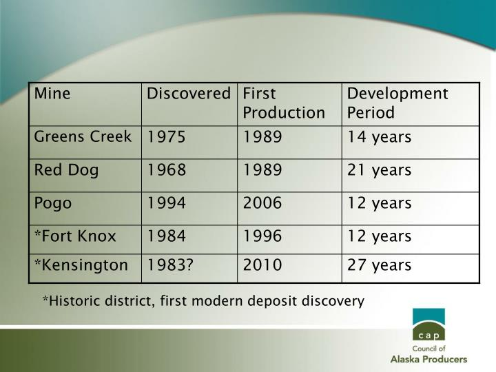 *Historic district, first modern deposit discovery
