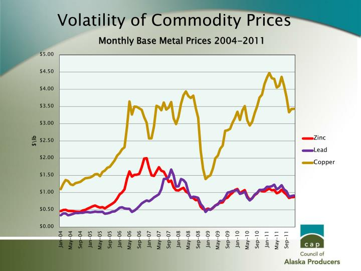 Volatility of Commodity Prices