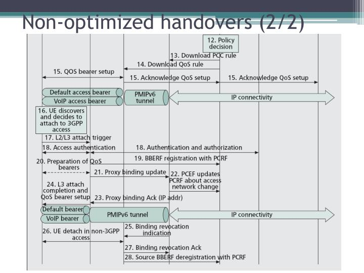 Non-optimized handovers