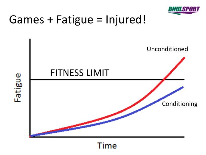 Games + Fatigue = Injured!