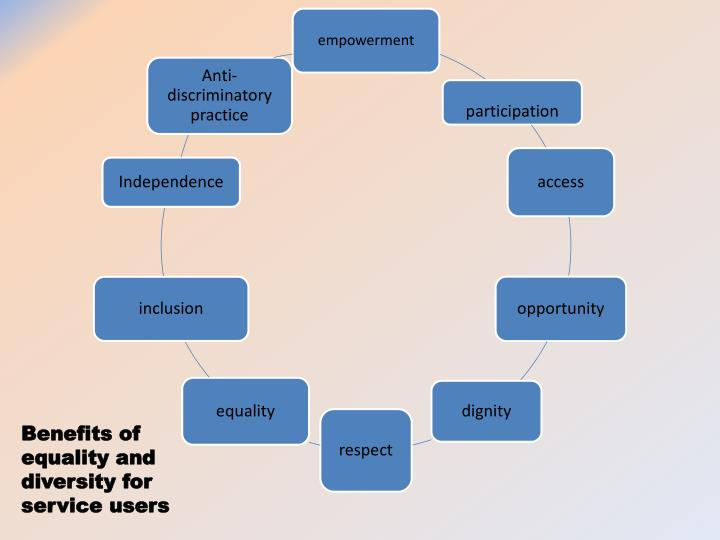 concepts of equality diversity and rights Unit-2-equality-diversity-and-rights-in-hsc (unit 2: independent enquirers concepts of equality, diversity, rights and the effects of discriminatory practice.