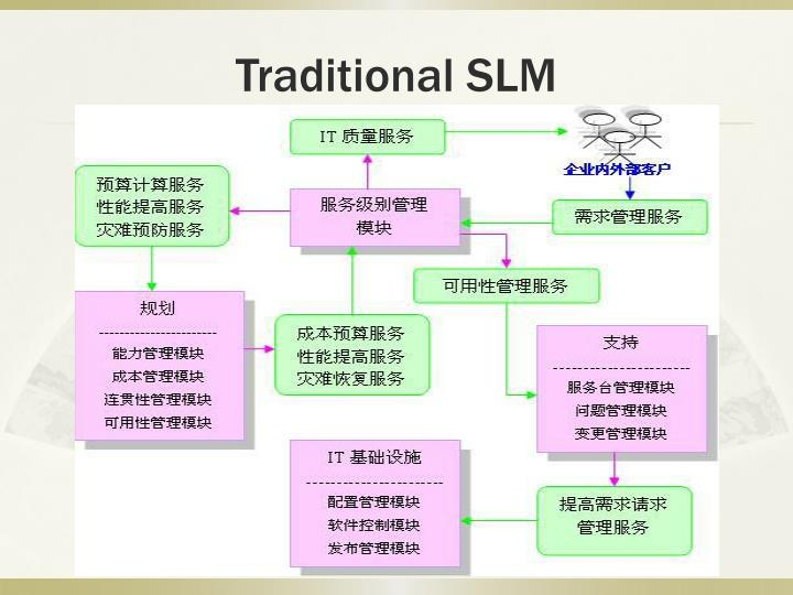 Traditional SLM