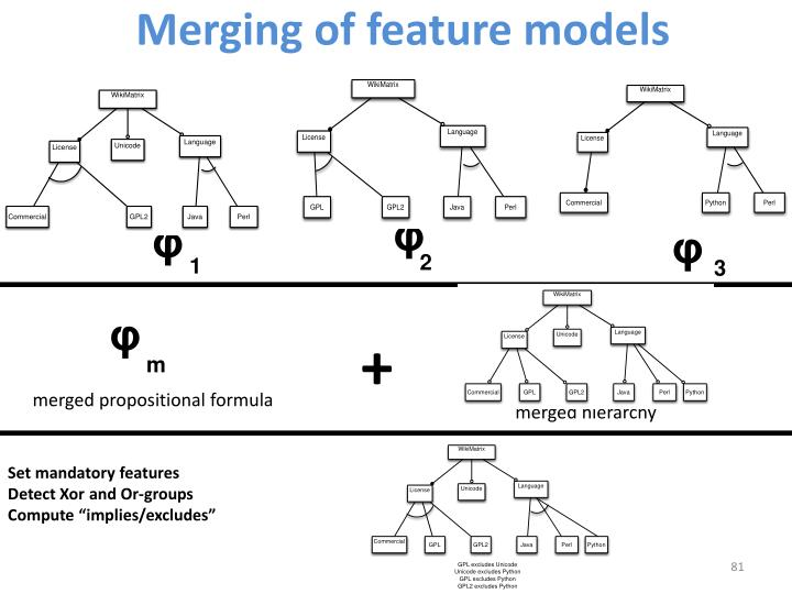 Merging of feature models