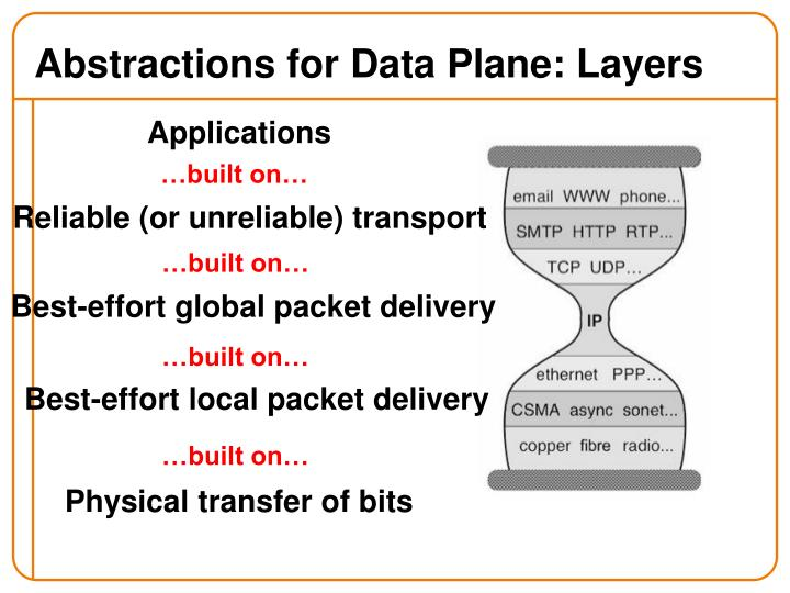 Abstractions for Data Plane: Layers