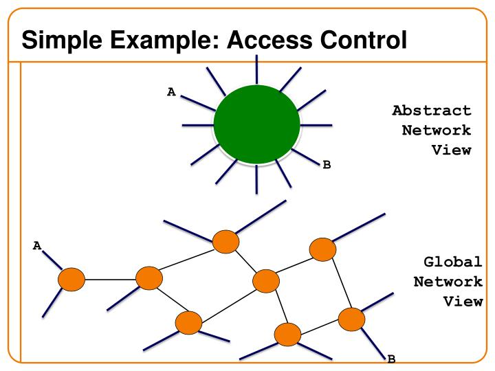 Simple Example: Access Control