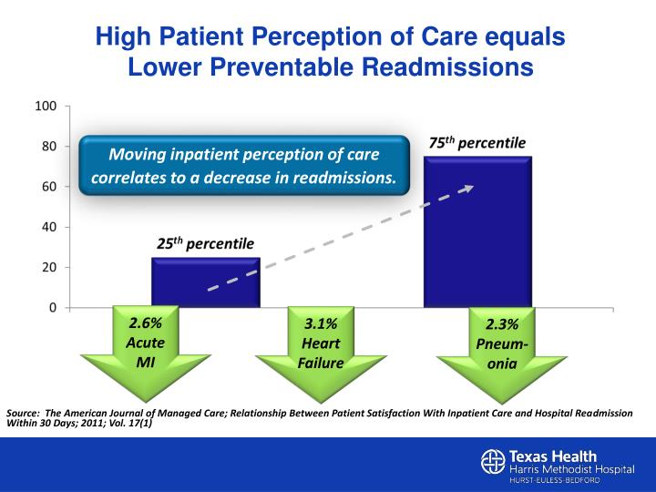 High Patient Perception of Care equals Lower Preventable Readmissions