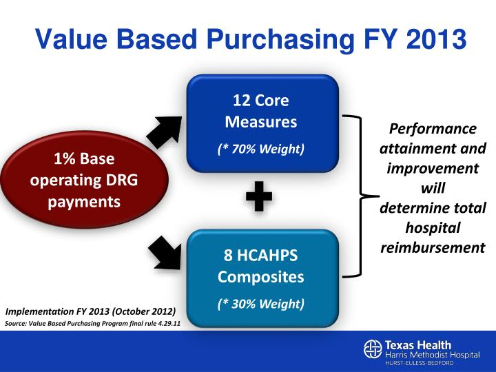 Value Based Purchasing FY 2013