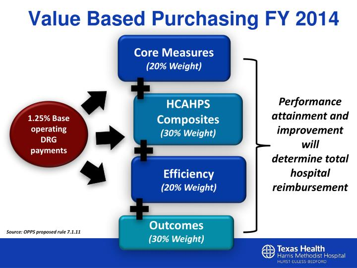 Value Based Purchasing FY 2014