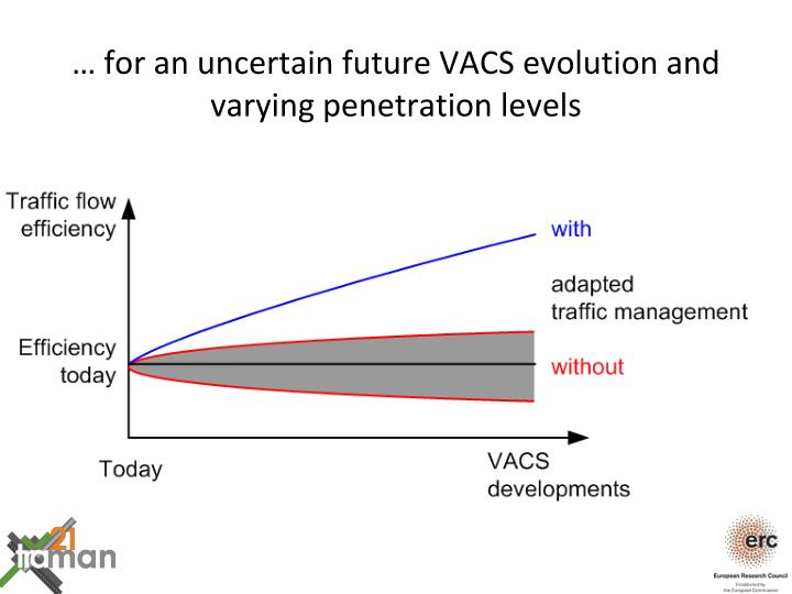 … for an uncertain future VACS evolution and varying penetration levels