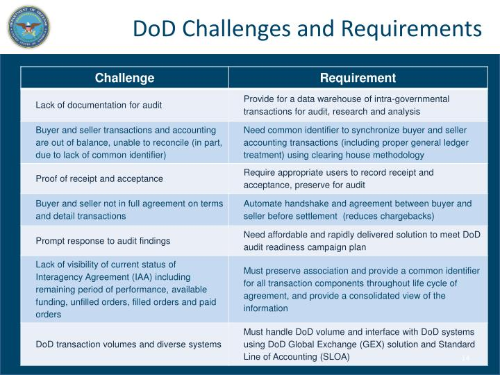 DoD Challenges and Requirements