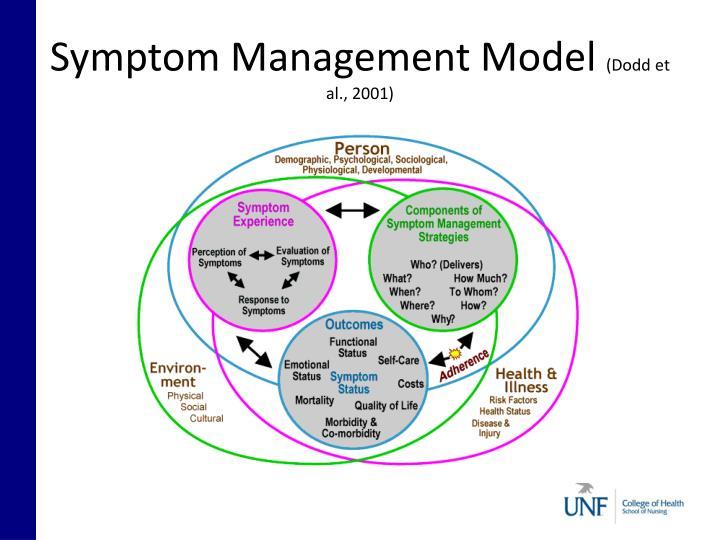 Symptom Management Model
