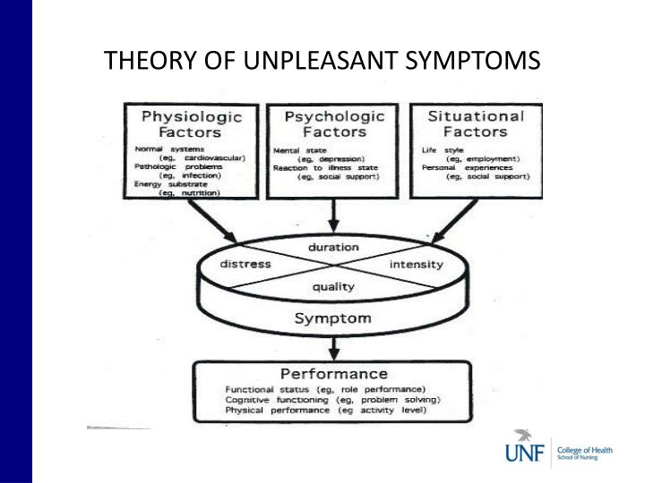 THEORY OF UNPLEASANT SYMPTOMS