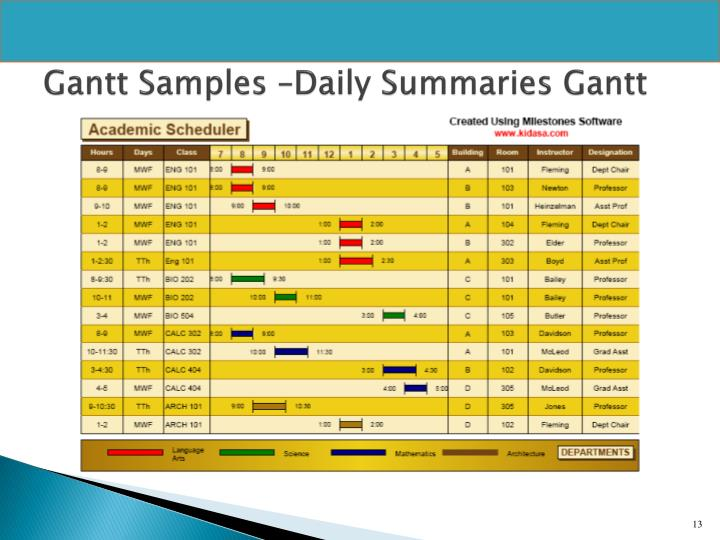 Gantt Samples –Daily Summaries Gantt