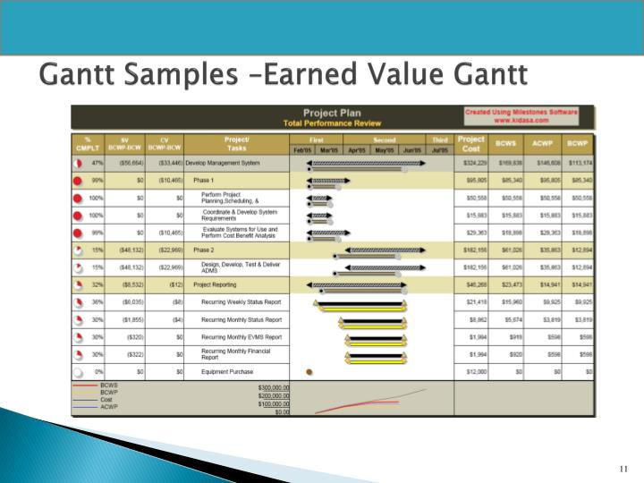 Gantt Samples –Earned Value Gantt