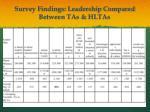 survey findings leadership compared between tas hltas
