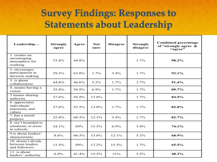 Survey Findings: Responses to Statements about Leadership
