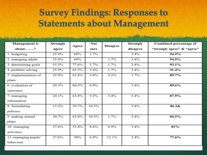 Survey Findings: Responses to Statements about Management