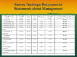 survey findings responses to statements about management