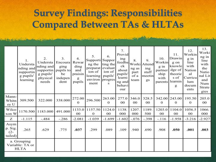 Survey Findings: Responsibilities Compared Between TAs & HLTAs