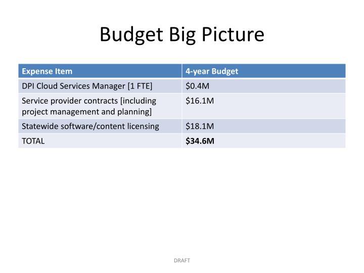 Budget Big