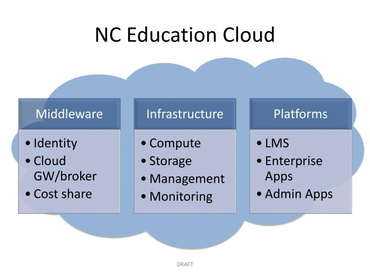 NC Education Cloud
