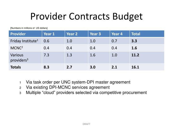 Provider Contracts Budget