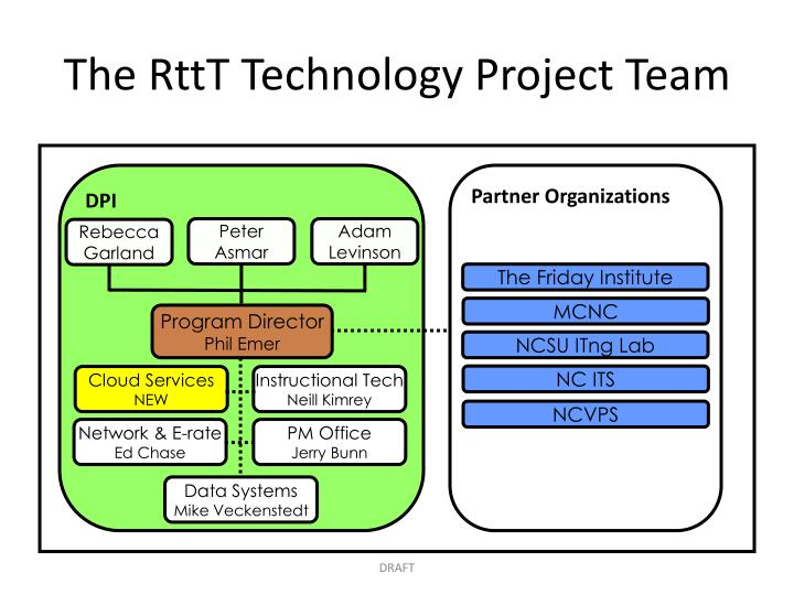 The RttT Technology Project Team