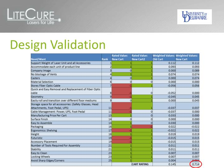Design Validation