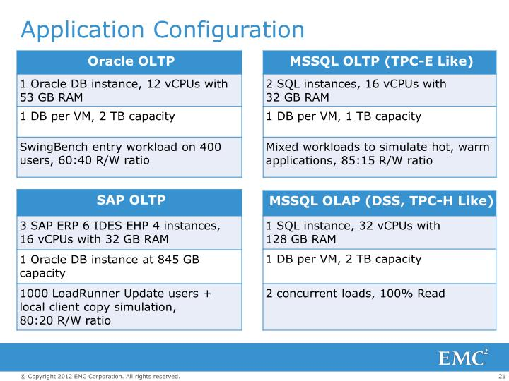 Ppt Emc Infrastructure For Vmware Cloud Environments