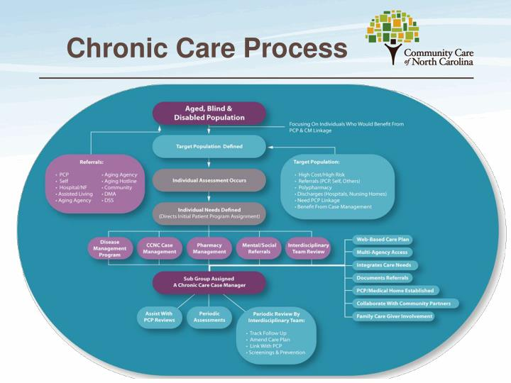 Chronic Care Process