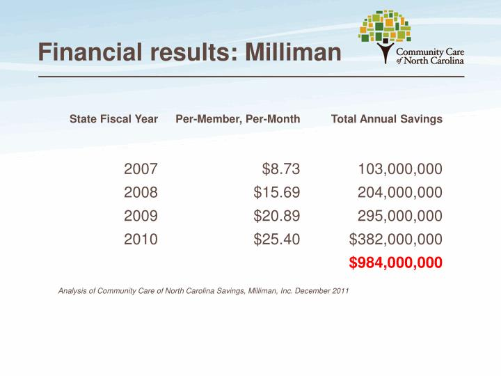 Financial results: Milliman