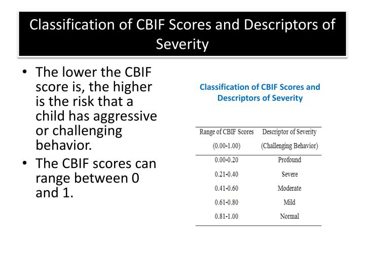 Classification of CBIF Scores and Descriptors of Severity