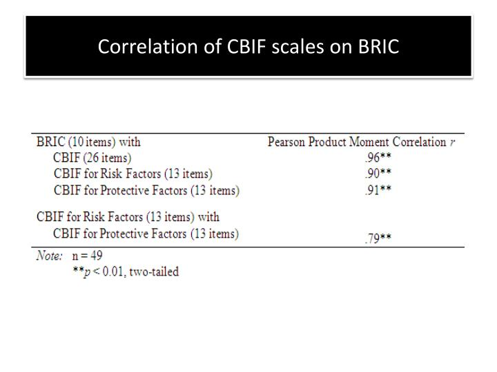Correlation of CBIF scales on BRIC