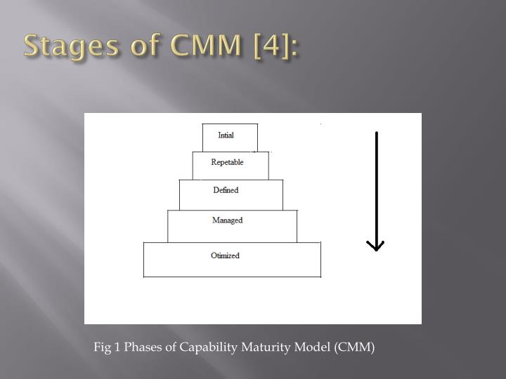 Stages of CMM [4]: