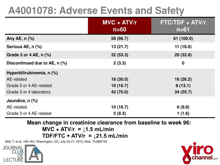 A4001078: Adverse Events and Safety