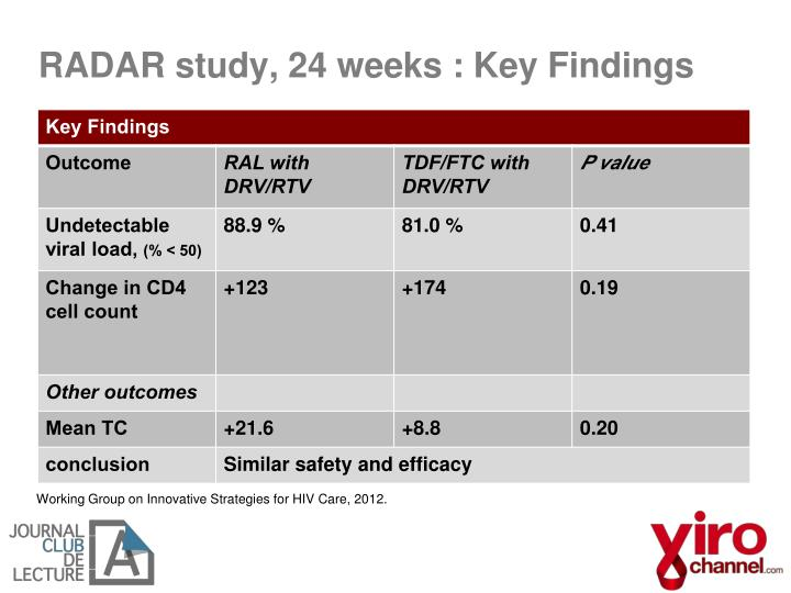 RADAR study, 24 weeks : Key Findings