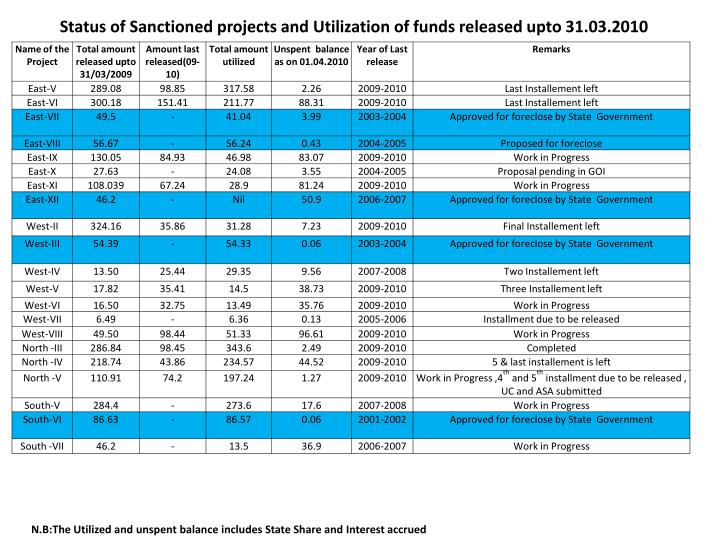 Status of Sanctioned projects and Utilization of funds released