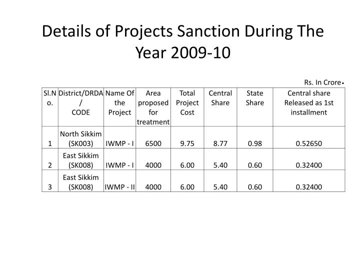 Details of Projects Sanction During The Year 2009-10