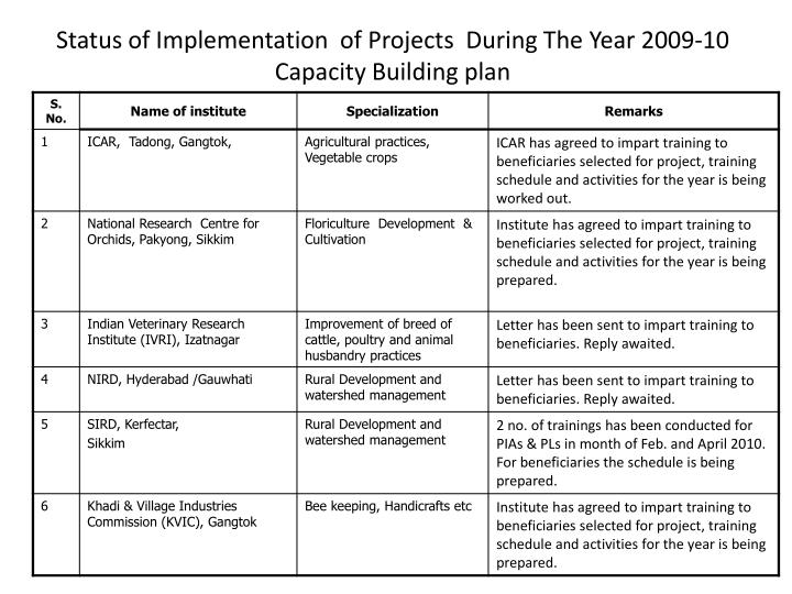 Status of Implementation  of Projects  During The
